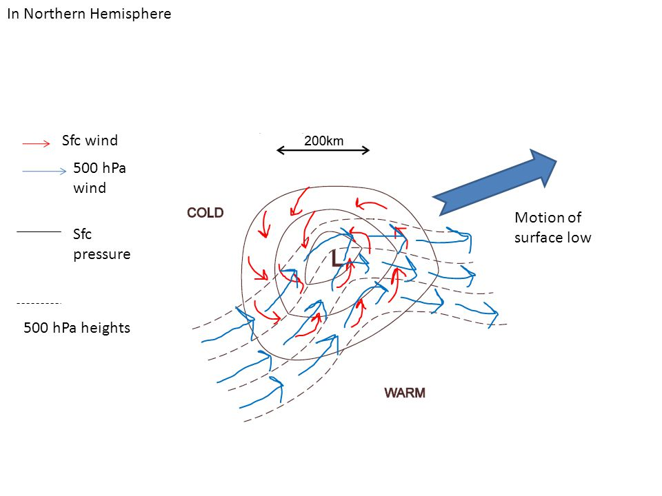 Sfc wind 500 hPa wind Sfc pressure 500 hPa heights Motion of surface low In Northern Hemisphere