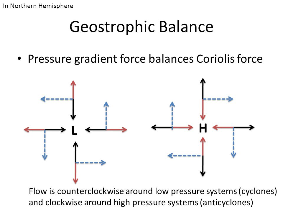 Geostrophic Balance Pressure gradient force balances Coriolis force L H Flow is counterclockwise around low pressure systems (cyclones) and clockwise around high pressure systems (anticyclones) In Northern Hemisphere