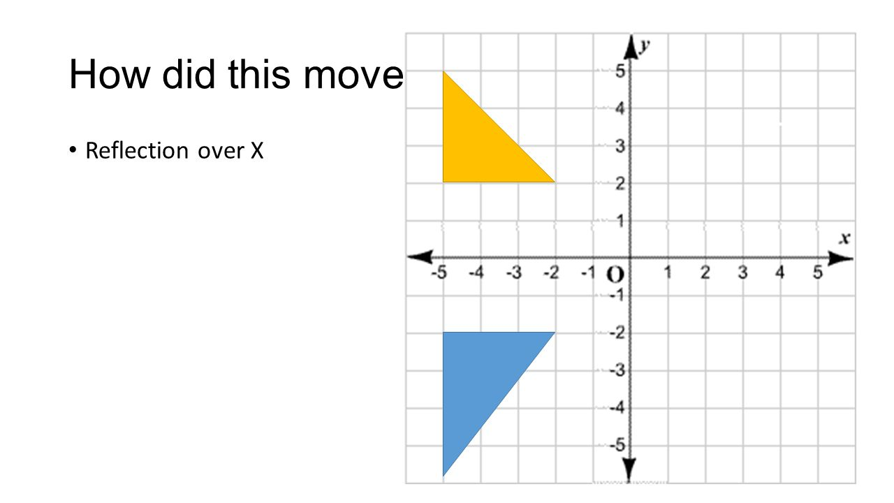 How did this move Reflection over X