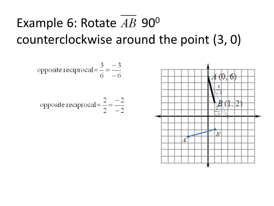 Example 6: Rotate 90 0 counterclockwise around the point (3, 0)