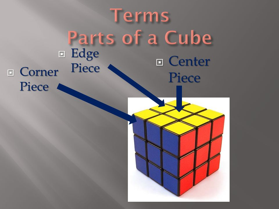  F: Front side (side facing you)  L: Left side (facing left hand)  R: Right side (facing right hand)  U: Up (or top) side  D: Down (or bottom) side  B: Back (or reverse) side If holding the cube with two hands with one side facing towards you