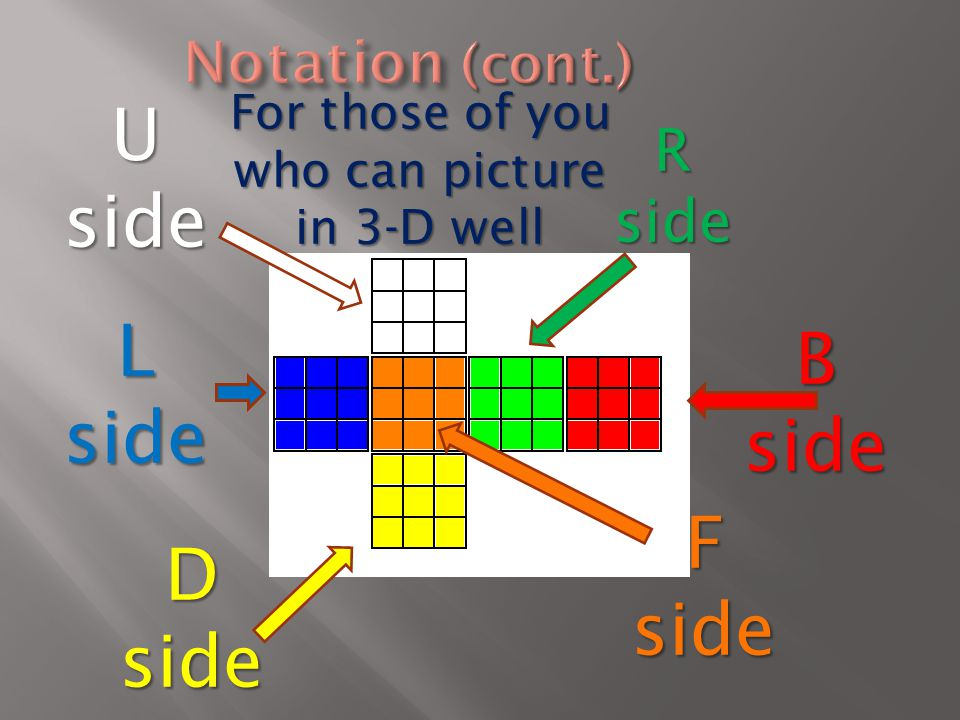 U side L side D side R side side F side B side For those of you who can picture in 3-D well