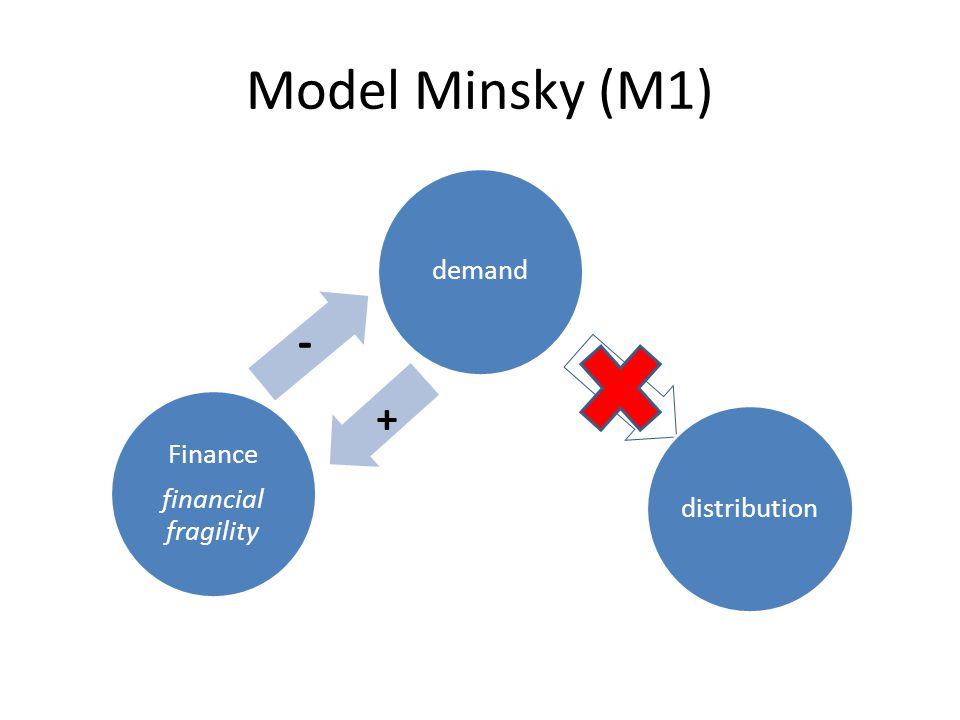 Model Minsky (M1) demanddistribution Finance financial fragility + -