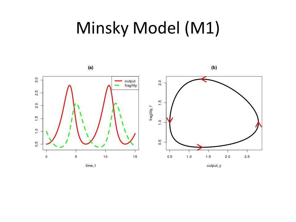 Minsky Model (M1)