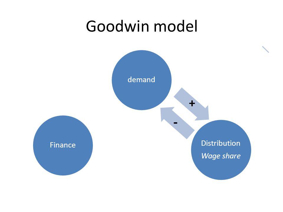 Goodwin model demand Distribution Wage share Finance + -