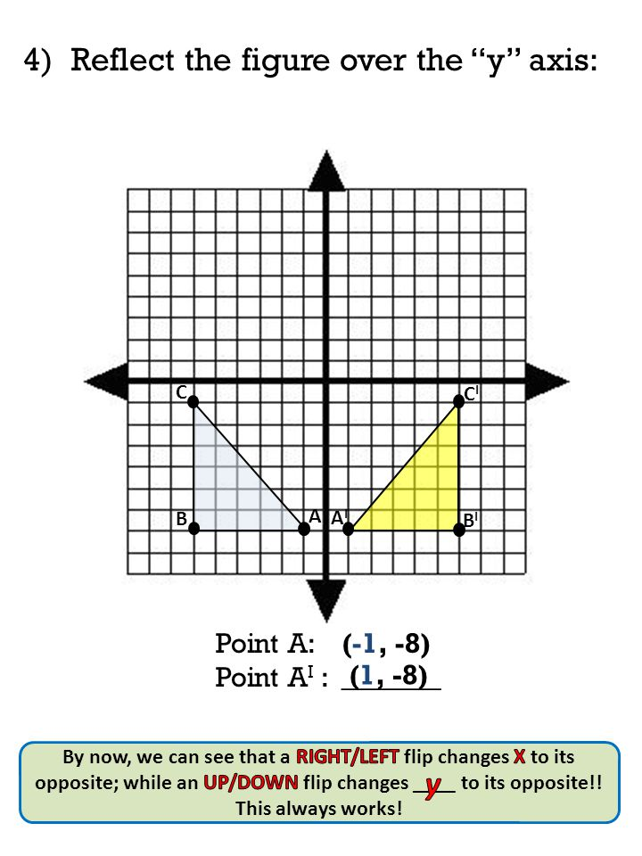 4)Reflect the figure over the y axis: A B C AIAI CICI BIBI Point A: (-1, -8) Point A I : _______ (1, -8)