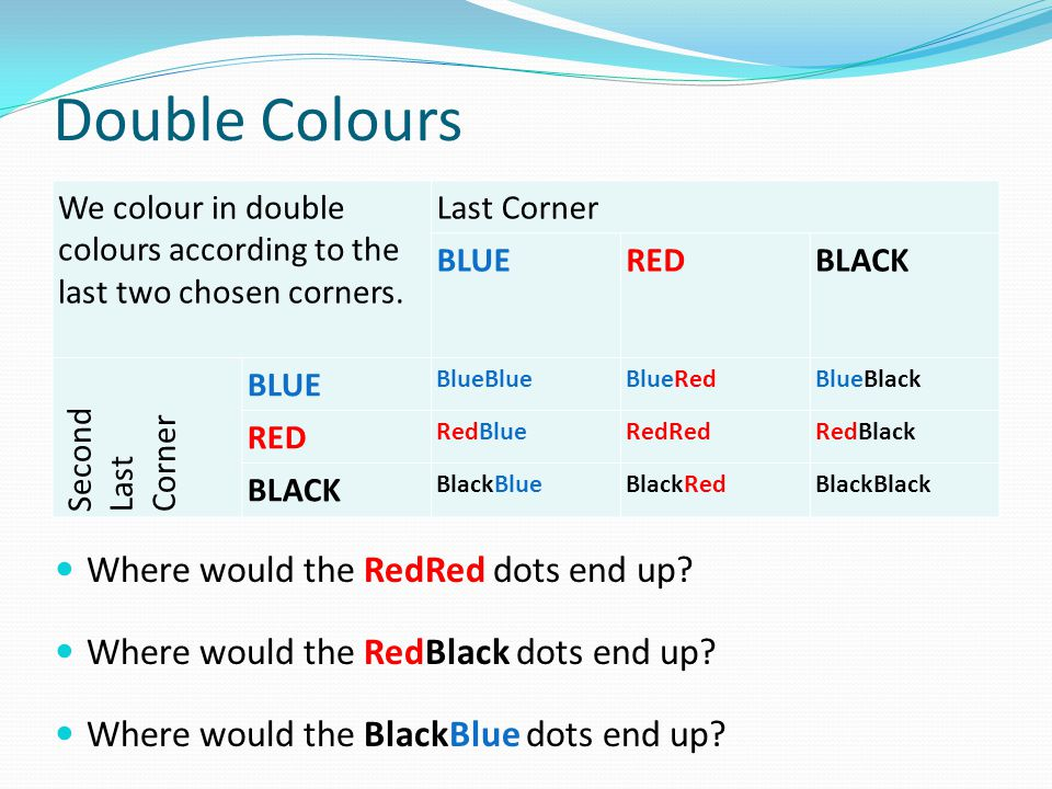 Double Colours We colour in double colours according to the last two chosen corners. Last Corner BLUEREDBLACK Second Last Corner BLUE BlueBlueBlueRedB