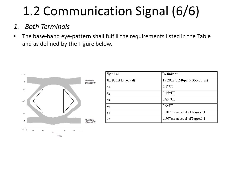 1.2 Communication Signal (6/6) 1.Both Terminals The base-band eye-pattern shall fulfill the requirements listed in the Table and as defined by the Fig