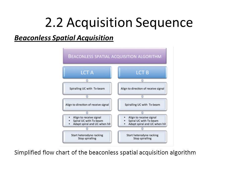 2.2 Acquisition Sequence Beaconless Spatial Acquisition Simplified flow chart of the beaconless spatial acquisition algorithm