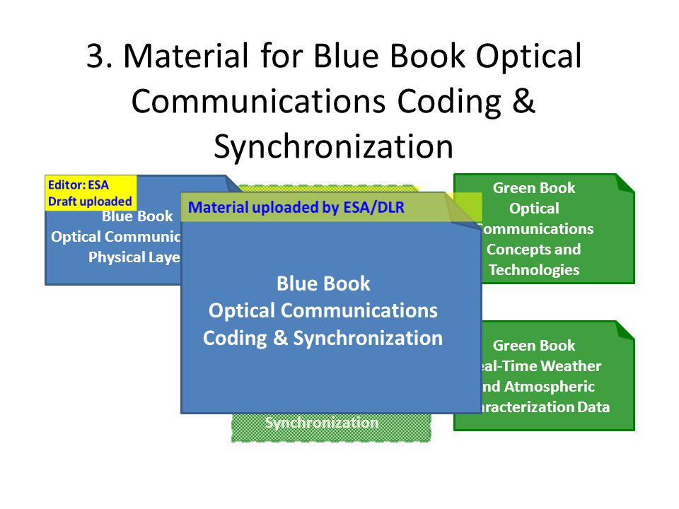 Green Book Material Optical Communications Coding & Synchronization 3. Material for Blue Book Optical Communications Coding & Synchronization Green Bo