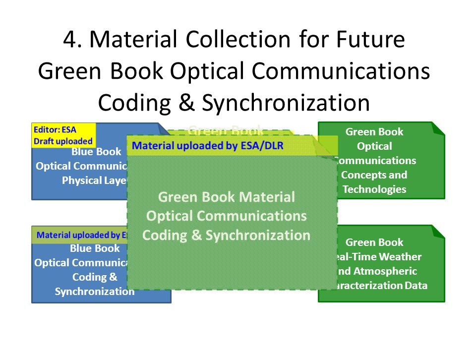 4. Material Collection for Future Green Book Optical Communications Coding & Synchronization Green Book Optical Communications Concepts and Technologi