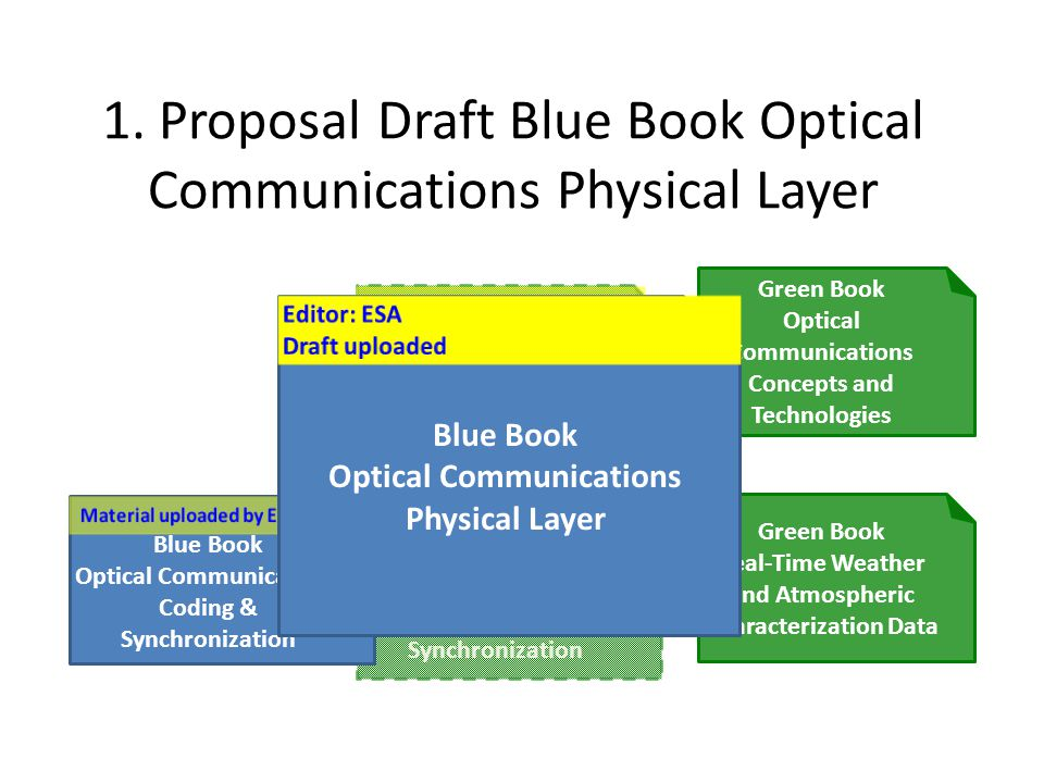 Blue Book Optical Communications Physical Layer – Proposed Contents