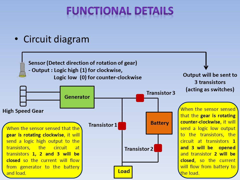 Circuit diagram High Speed Gear Generator Sensor (Detect direction of rotation of gear) - Output : Logic high (1) for clockwise, Logic low (0) for counter-clockwise Transistor 1 Transistor 3 Transistor 2 Battery Load Output will be sent to 3 transistors (acting as switches) When the sensor sensed that the gear is rotating clockwise, it will send a logic high output to the transistors, the circuit at transistors 1, 2 and 3 will be closed so the current will flow from generator to the battery and load.
