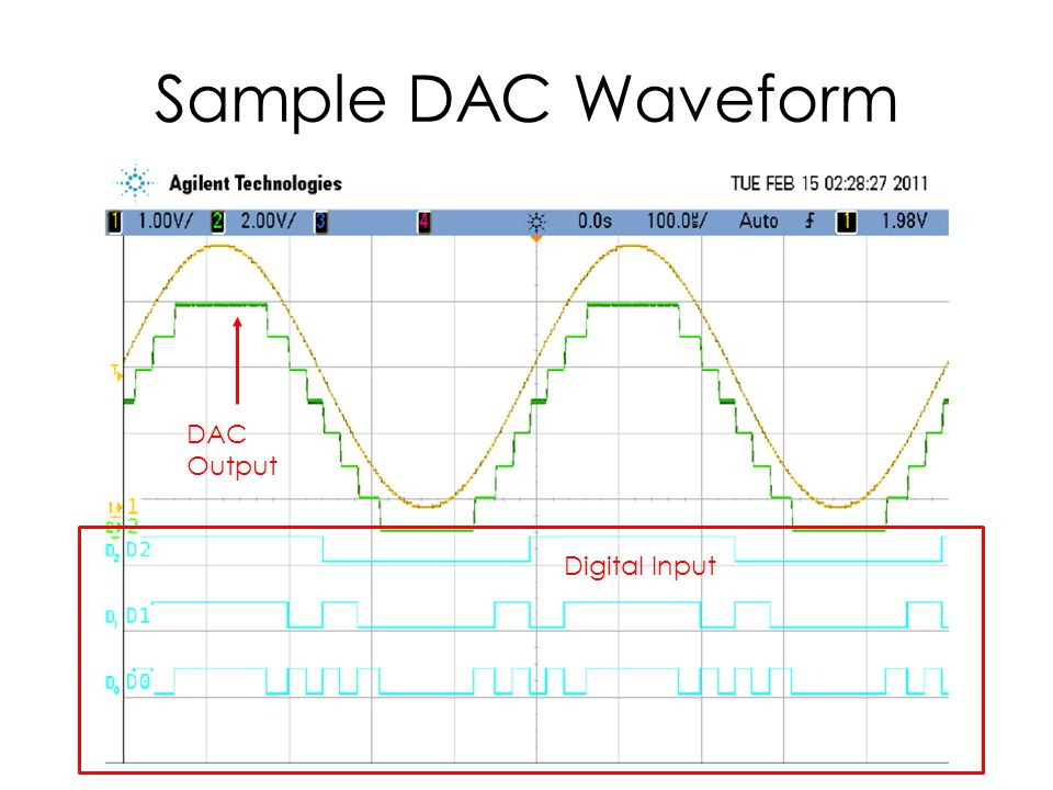 Sample DAC Waveform Digital Input DAC Output