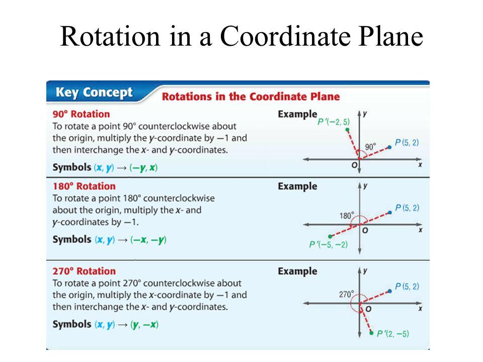 y x 1 2 3 4 5 6 7 8 1 2 3 4 5 6 7 8 – 7 – 6 – 5 – 4 – 3 – 2 – 1 -1 -2-2 -3-3 -4-4 -5-5 -6-6 A Rotation of 180° about (0,0) x x x x x x x x A(2,1) B(4,