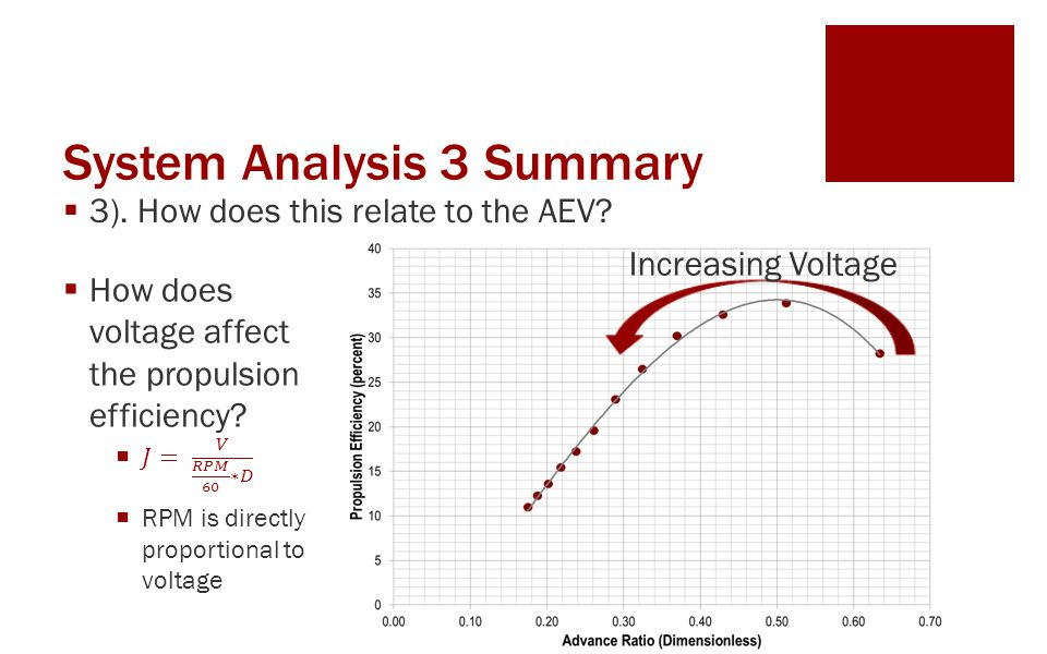  3). How does this relate to the AEV Increasing Voltage