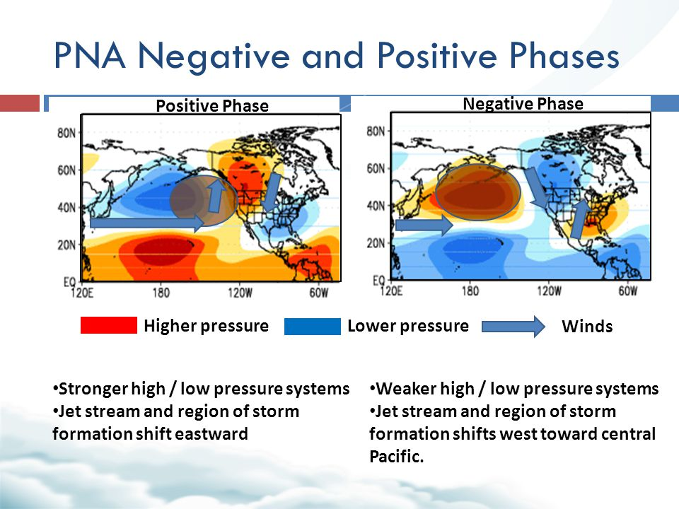 PNA Negative and Positive Phases Higher pressureLower pressure Winds Weaker high / low pressure systems Jet stream and region of storm formation shifts west toward central Pacific.