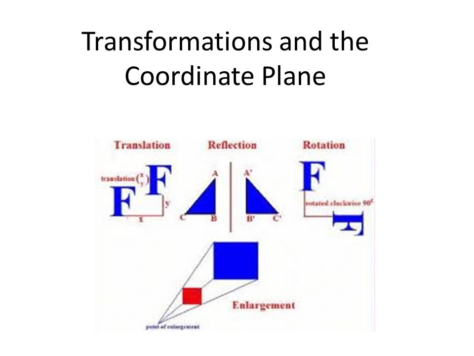 Transformations and the Coordinate Plane