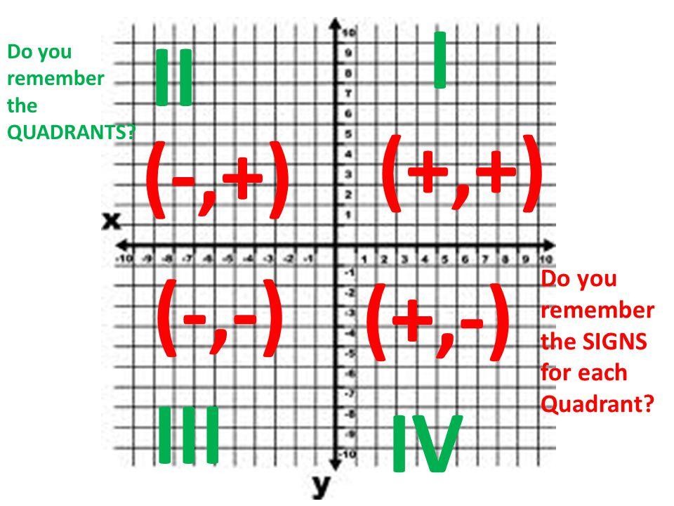 (+,+) (+,-) (-,-) (-,+) I III IV II Do you remember the QUADRANTS.