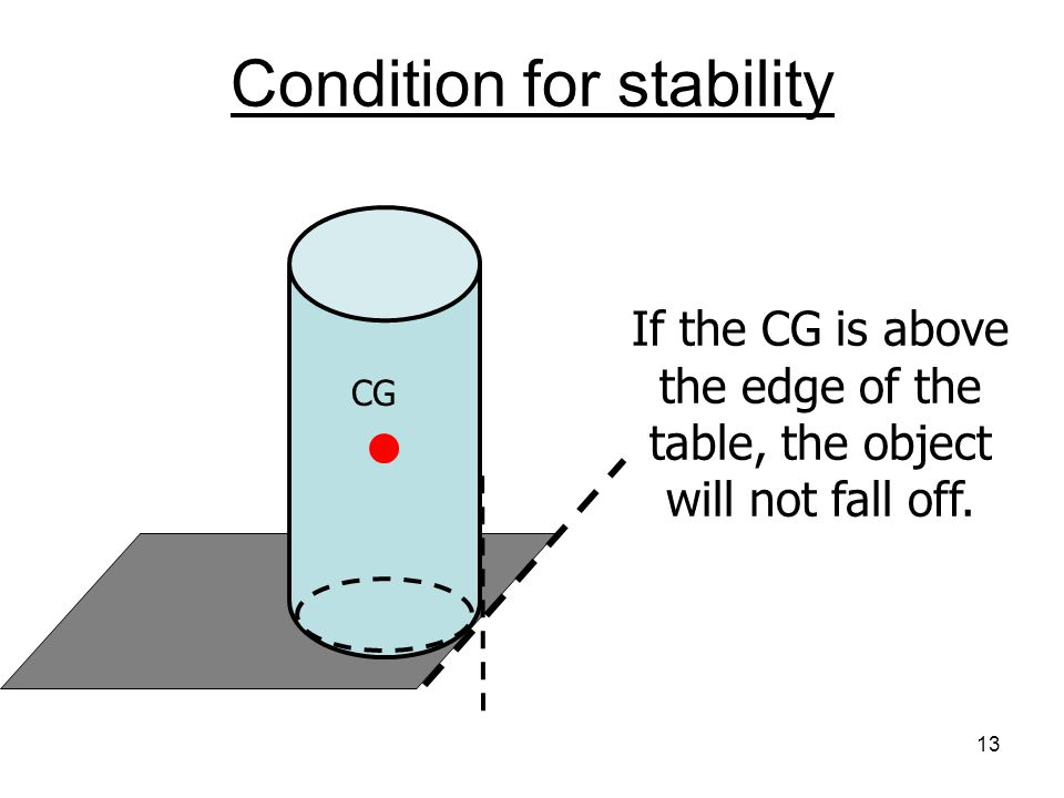 Why do tall objects tend to fall over Every object has a special point called the center of gravity (CG).