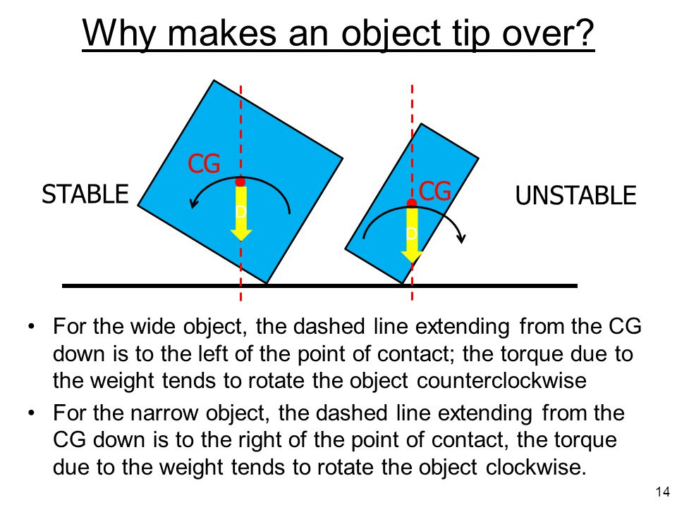 Condition for stability If the CG is above the edge of the table, the object will not fall off.