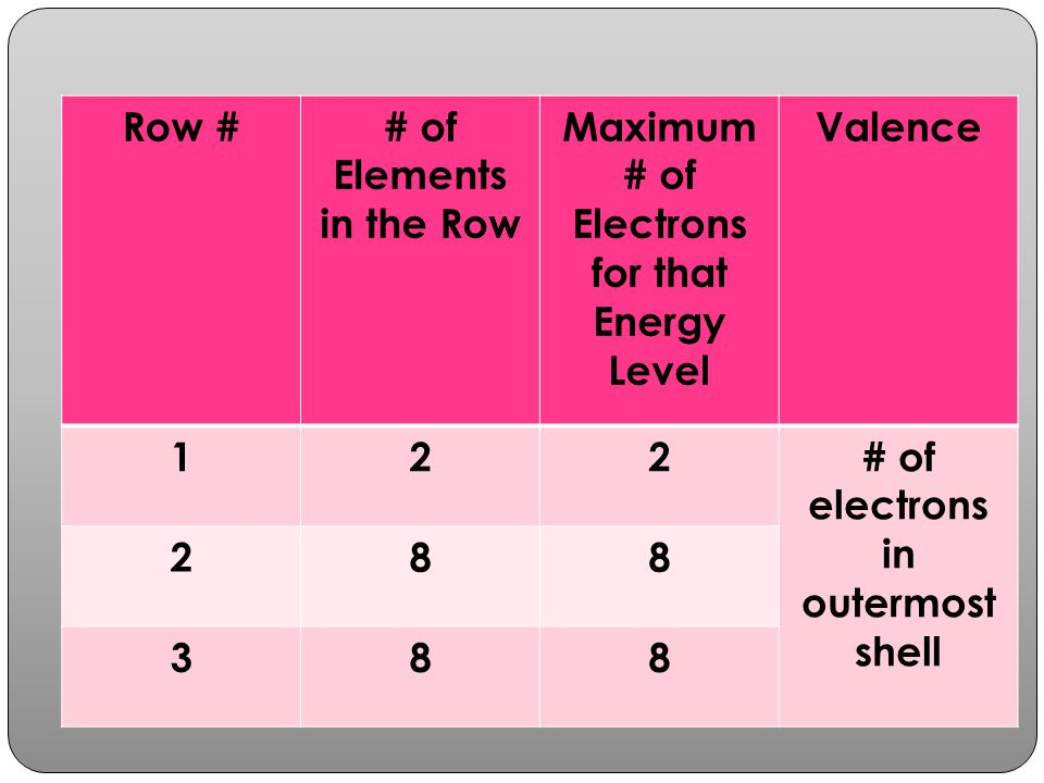 Row ## of Elements in the Row Maximum # of Electrons for that Energy Level Valence 122# of electrons in outermost shell 288 388
