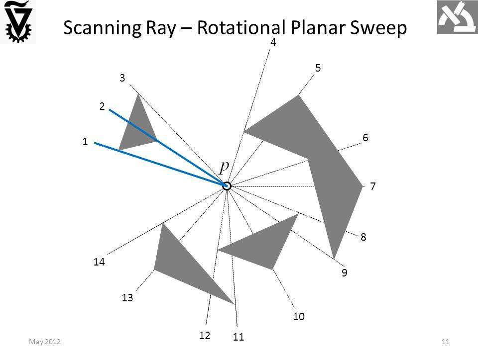 1 2 3 4 5 6 7 8 9 11 12 13 14 Scanning Ray – Rotational Planar Sweep May 201211
