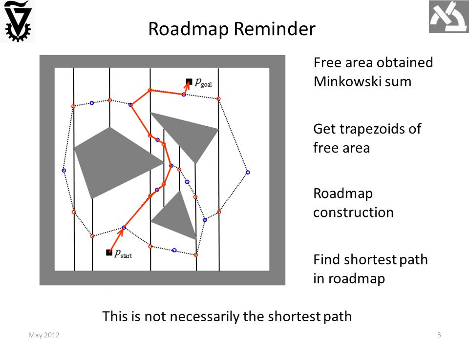 Roadmap Reminder Get trapezoids of free area Free area obtained Minkowski sum Roadmap construction Find shortest path in roadmap This is not necessarily the shortest path May 20123