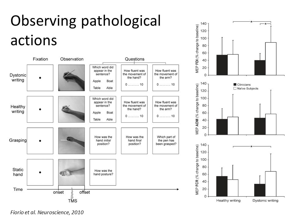 Fiorio et al. Neuroscience, 2010 Observing pathological actions