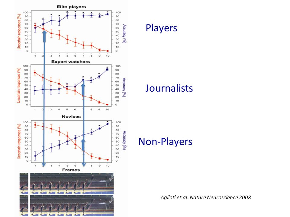 Players Journalists Non-Players Aglioti et al. Nature Neuroscience 2008