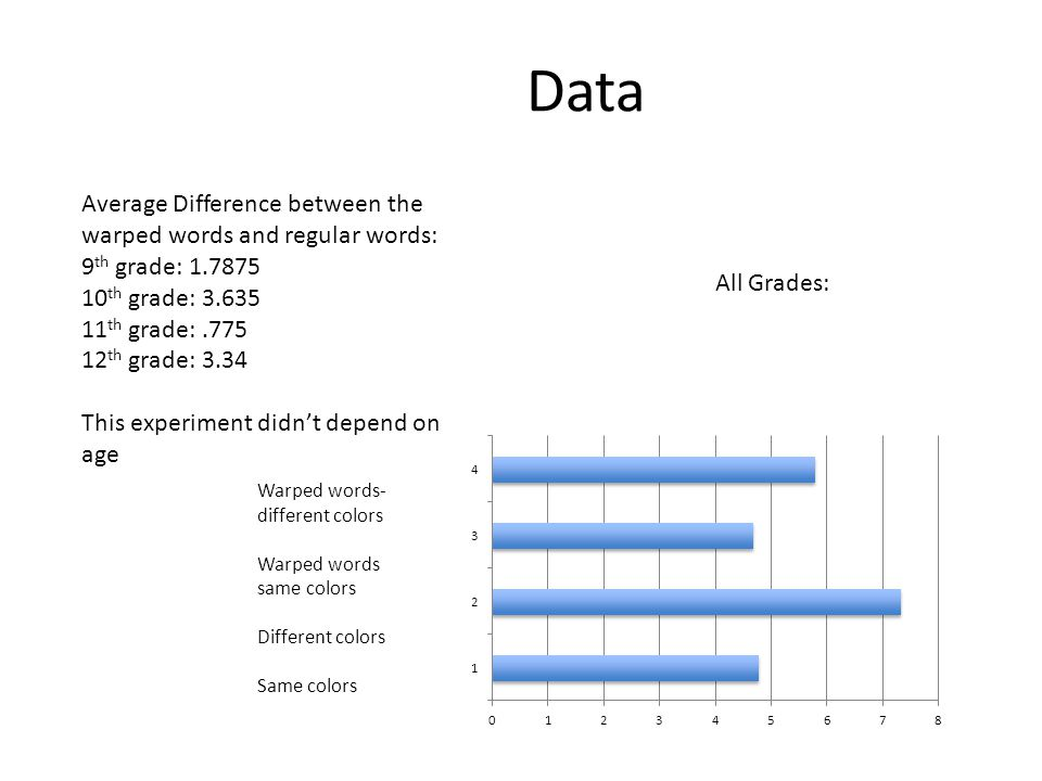 Data All Grades: Average Difference between the warped words and regular words: 9 th grade: 1.7875 10 th grade: 3.635 11 th grade:.775 12 th grade: 3.
