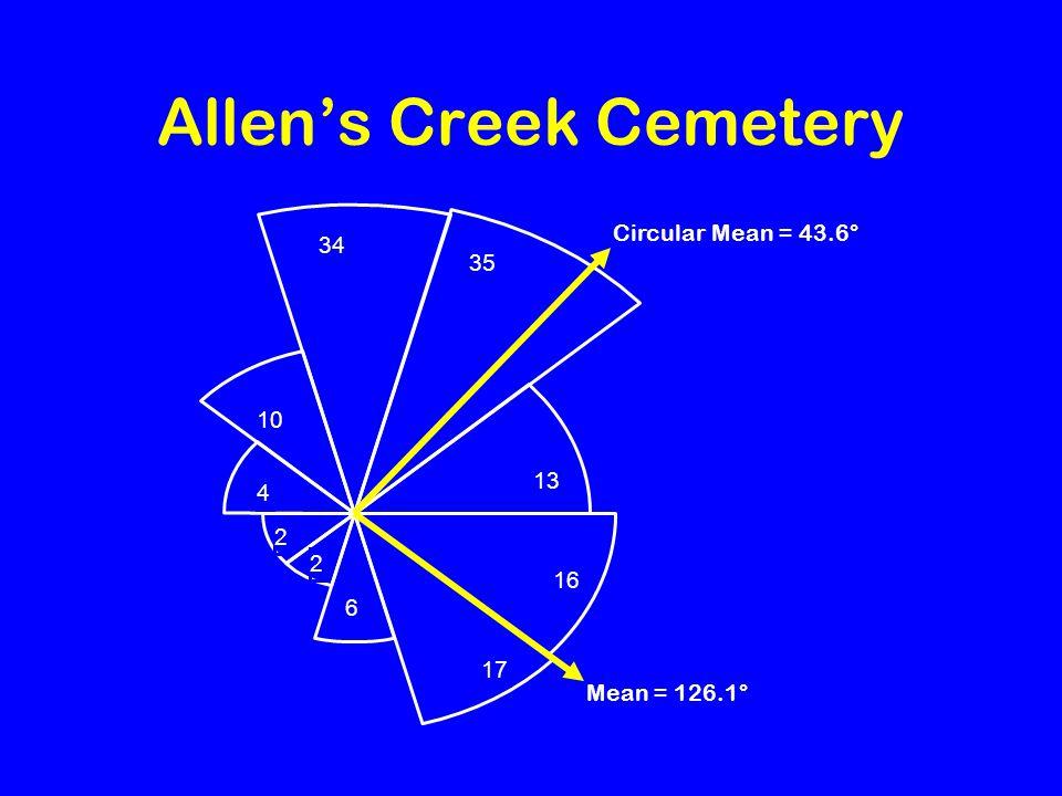 Allen's Creek Cemetery 13 35 34 10 4 2 2 6 17 16 Mean = 126.1° Circular Mean = 43.6°