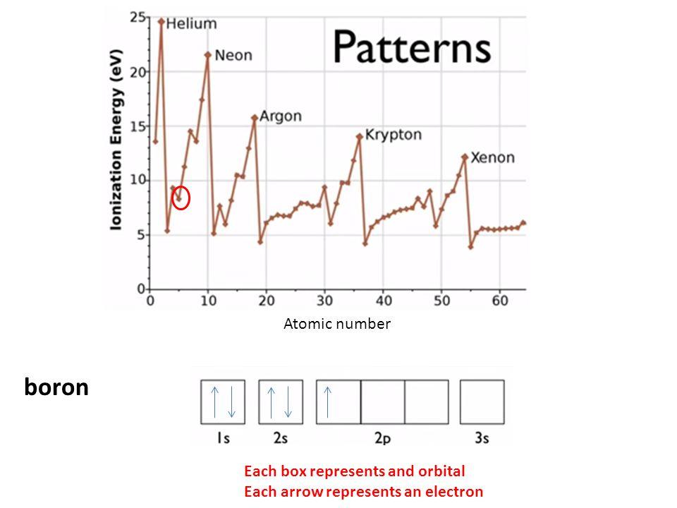 Atomic number boron Each box represents and orbital Each arrow represents an electron