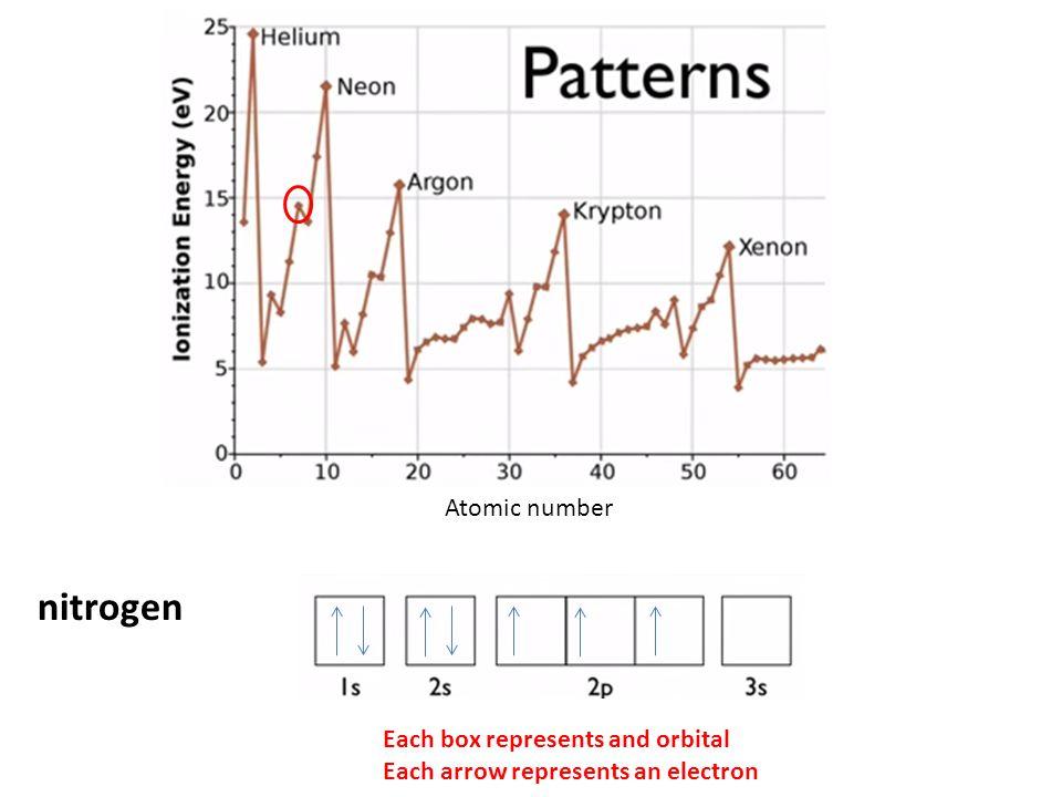 Atomic number nitrogen Each box represents and orbital Each arrow represents an electron