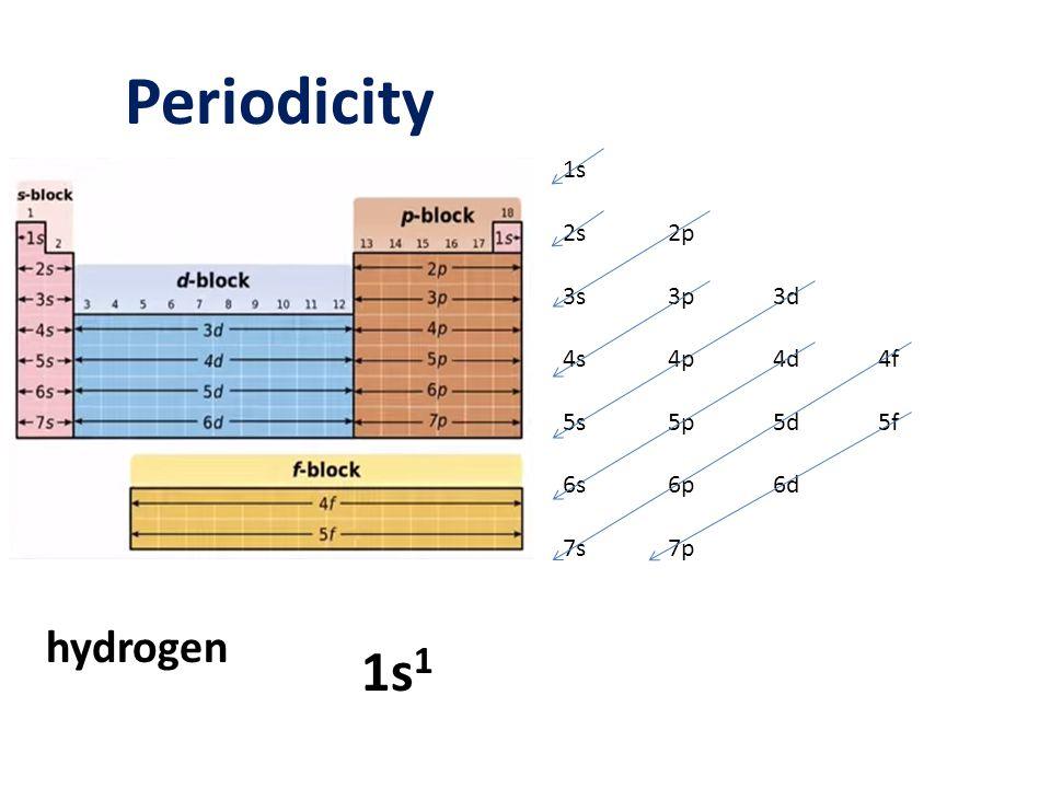 Periodicity 1s 2s2p 3s3p3d 4s4p4d4f 5s5p5d5f 6s6p6d 7s7p hydrogen 1s 1