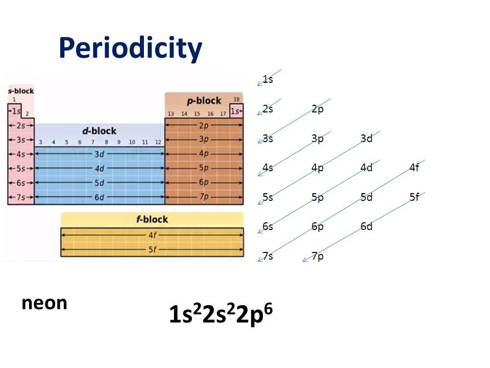 Periodicity 1s 2s2p 3s3p3d 4s4p4d4f 5s5p5d5f 6s6p6d 7s7p neon 1s 2 2s 2 2p 6