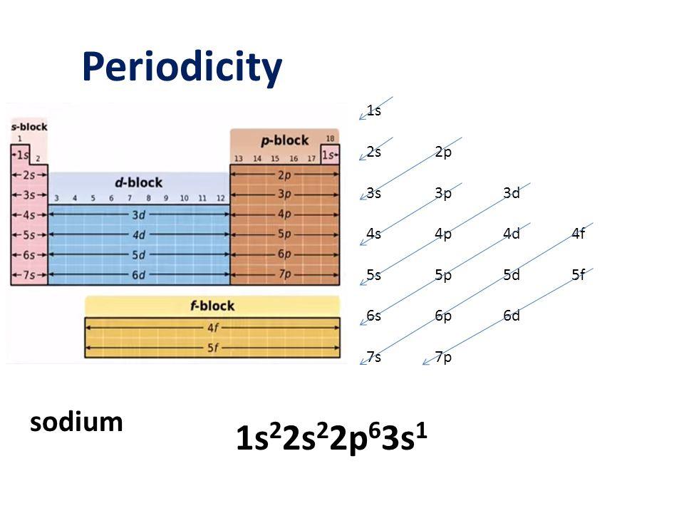 Periodicity 1s 2s2p 3s3p3d 4s4p4d4f 5s5p5d5f 6s6p6d 7s7p sodium 1s 2 2s 2 2p 6 3s 1