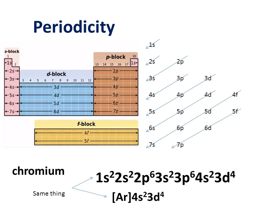 Periodicity 1s 2s2p 3s3p3d 4s4p4d4f 5s5p5d5f 6s6p6d 7s7p chromium 1s 2 2s 2 2p 6 3s 2 3p 6 4s 2 3d 4 [Ar]4s 2 3d 4 Same thing
