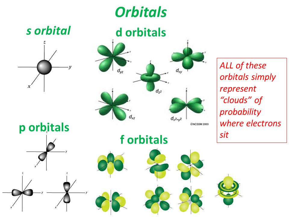 """Orbitals s orbital p orbitals d orbitals f orbitals ALL of these orbitals simply represent """"clouds"""" of probability where electrons sit"""
