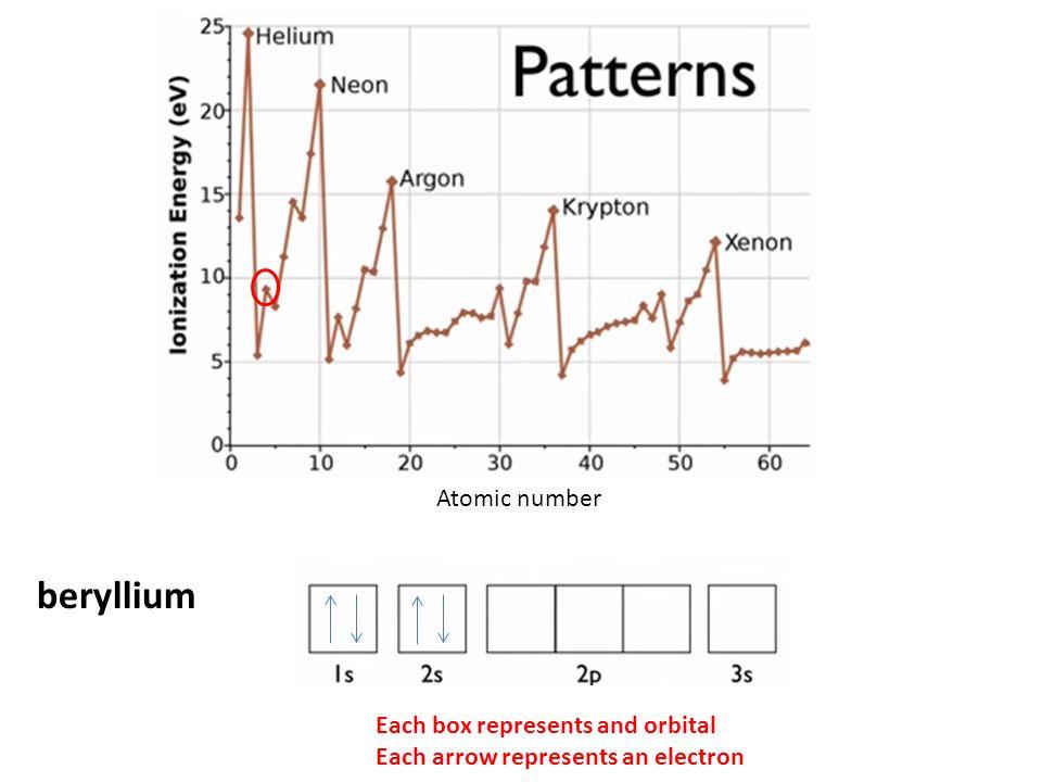 Atomic number beryllium Each box represents and orbital Each arrow represents an electron