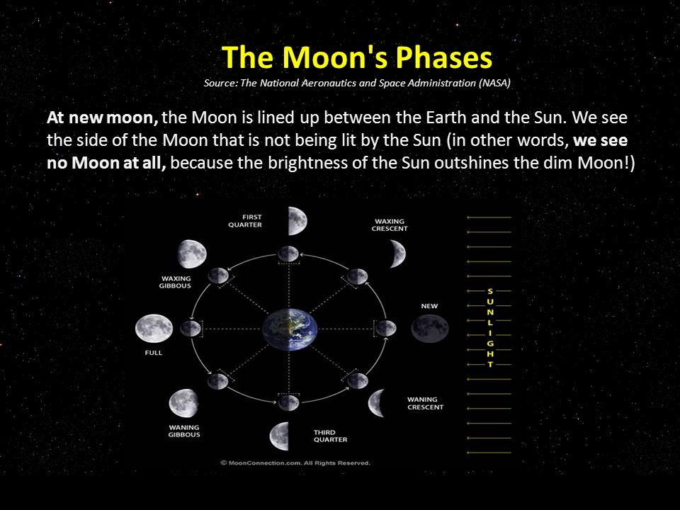 The Moon s Phases Source: The National Aeronautics and Space Administration (NASA) At new moon, the Moon is lined up between the Earth and the Sun.