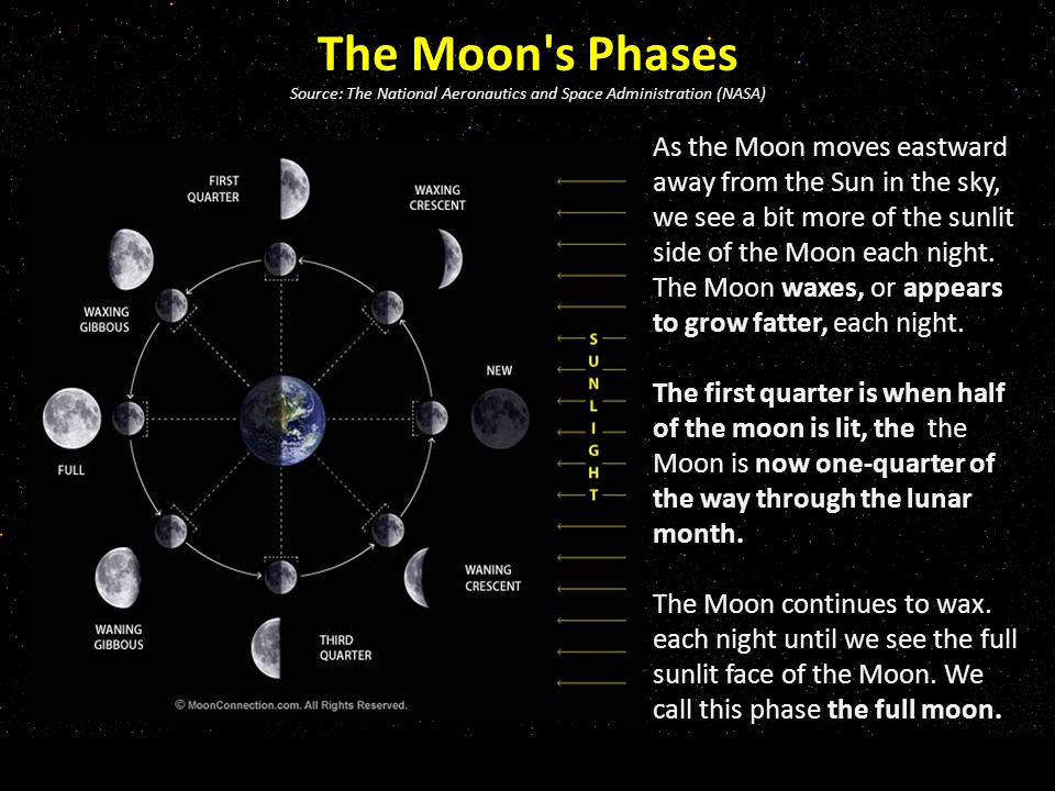 The Moon s Phases Source: The National Aeronautics and Space Administration (NASA) As the Moon moves eastward away from the Sun in the sky, we see a bit more of the sunlit side of the Moon each night.