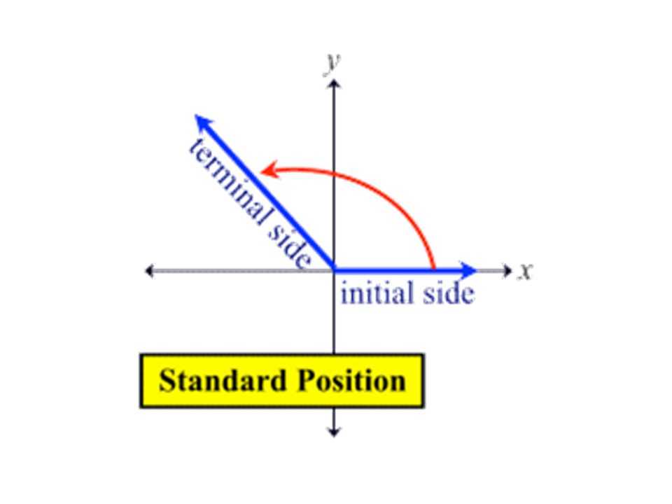 Positive Angle: Rotate initial side counter clockwise.