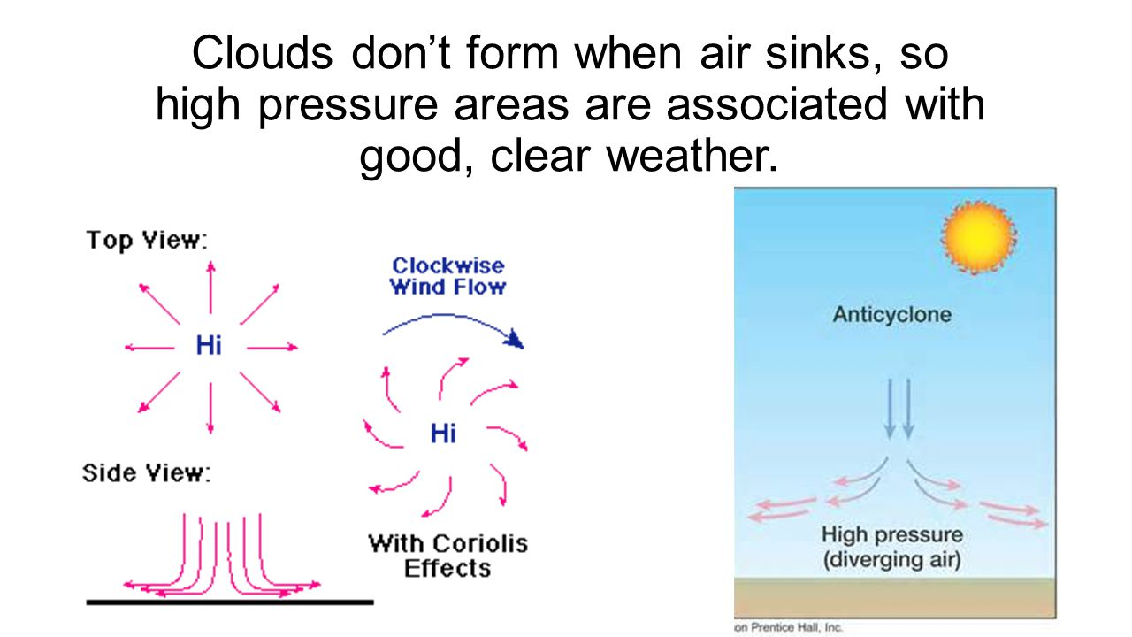 Clouds don't form when air sinks, so high pressure areas are associated with good, clear weather.