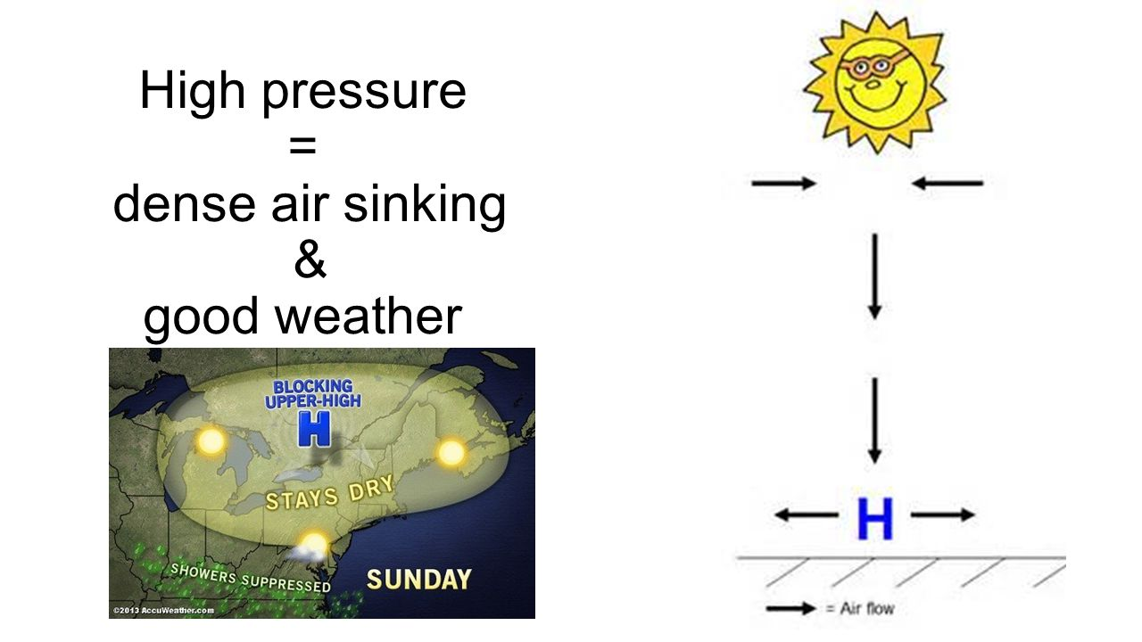 High pressure = dense air sinking & good weather