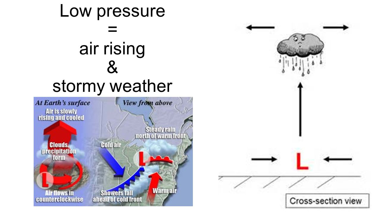Low pressure = air rising & stormy weather