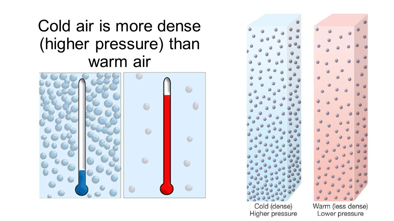 Cold air is more dense (higher pressure) than warm air