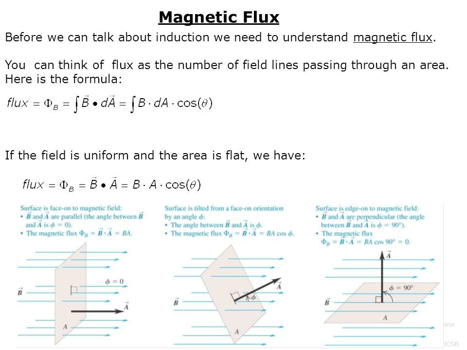 Note that there are 3 parts to this formula: field strength, Area, and angle.