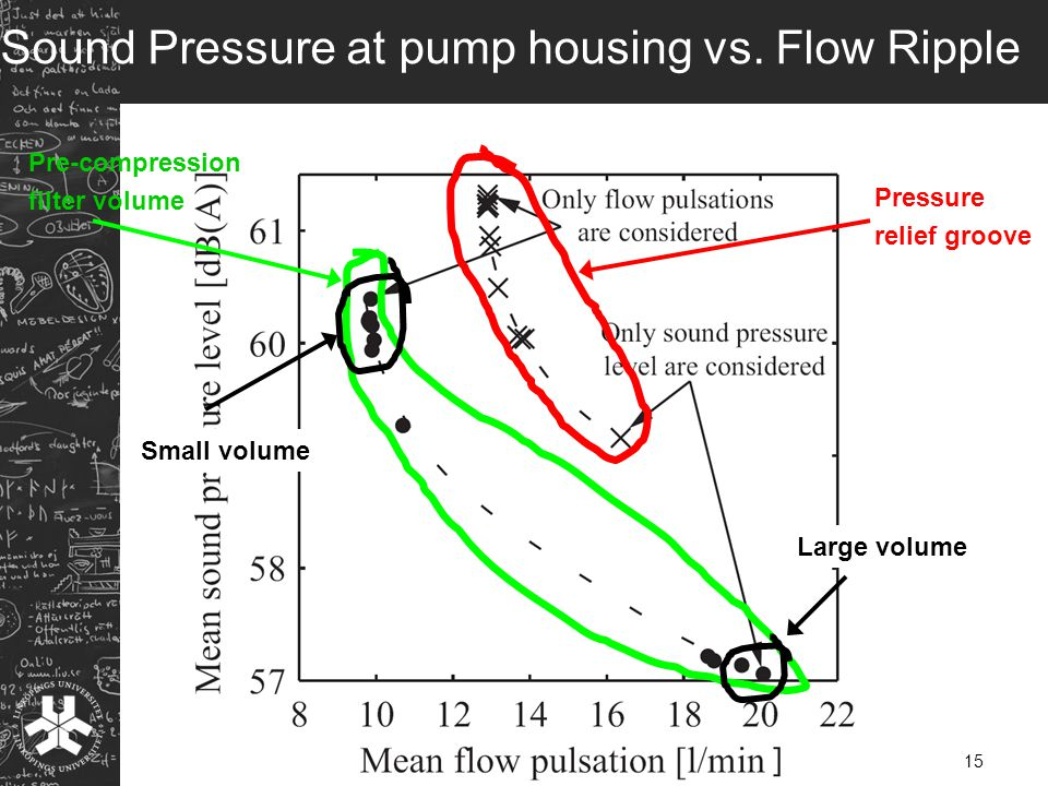 Pre-compression filter volume Pressure relief groove Sound Pressure at pump housing vs.
