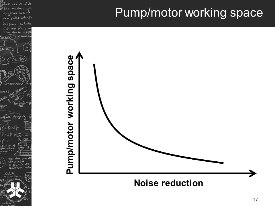 Pump/motor working space 17 Noise reduction Pump/motor working space